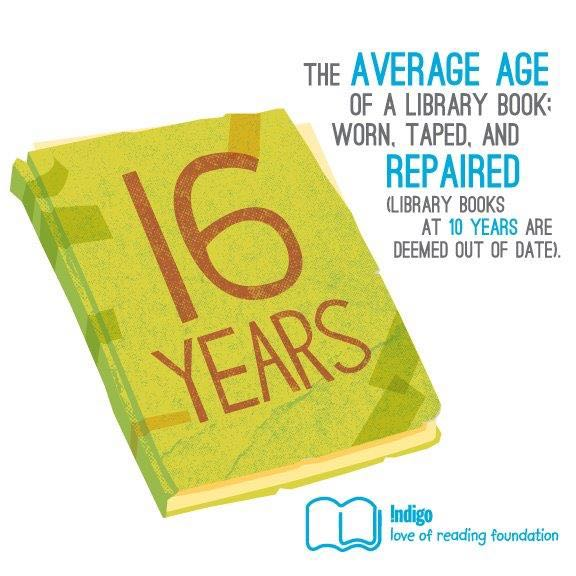 Sharing the Love of Reading Old Books Infographic