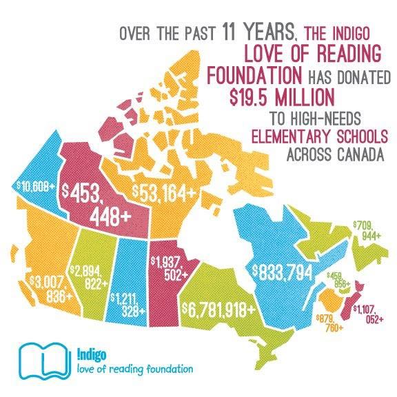 Sharing the Love of Reading Stats Infographic